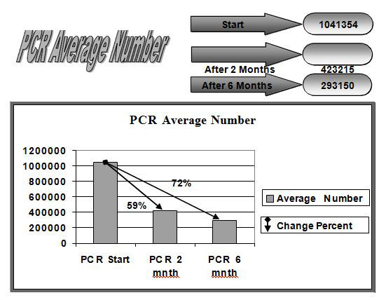 viral-hepatitis-c-pcr-average-number-figure1