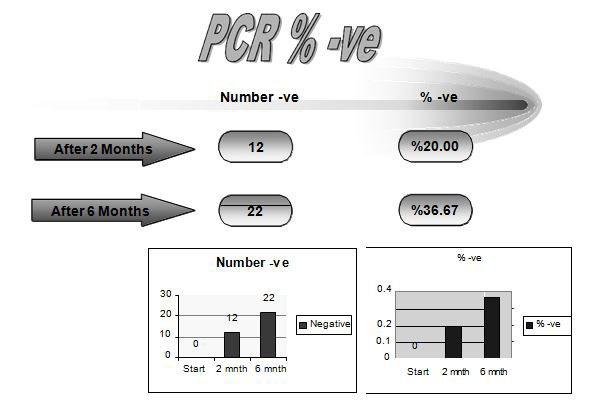 viral-hepatitis-c-pcr-average-number-figure2