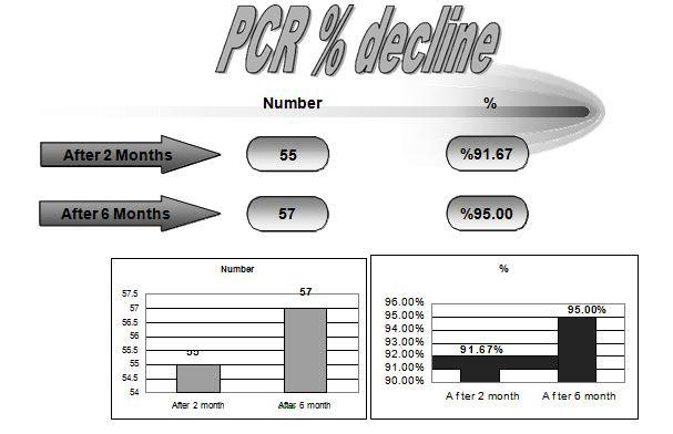 viral-hepatitis-c-pcr-average-number-figure3