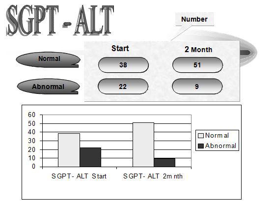 viral-hepatitis-c-pcr-average-number-figure5
