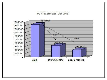 viral-hepatitis-c-pcr-average-number-figure6