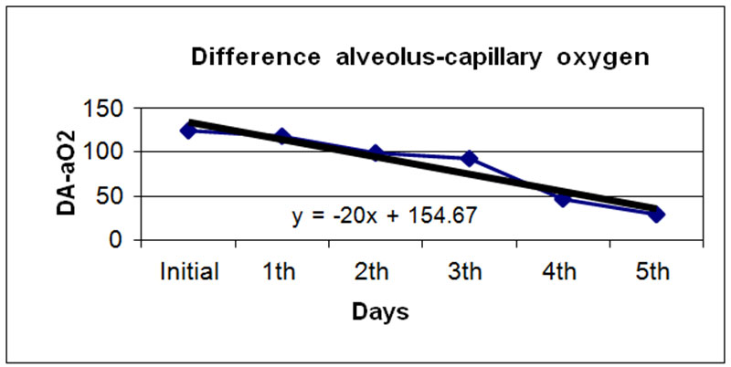 Figure 3. Results of the difference alveolus-capillary oxygen