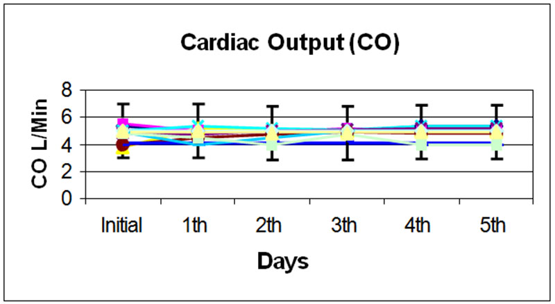 Figure 5. Cardiac output measurements