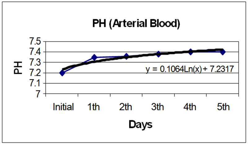 Figure 6. Arterial blood pH measurements