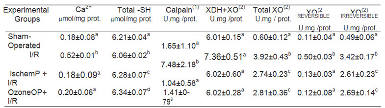table1-similar-protective-effect-of-ischemic-and-ozone-oxidative-preconditionings-in-liver-ischemiareperfusion-injury